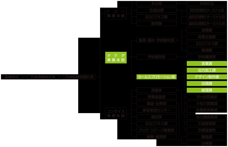 TTC株式会社 組織図